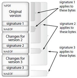 Можно Ли Удалить Или Отменить Цифровую Подпись В Документе Pdf?